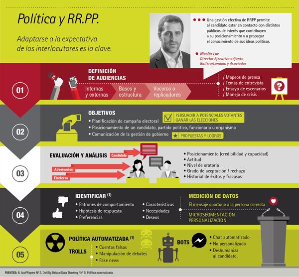 Política y RR.PP.